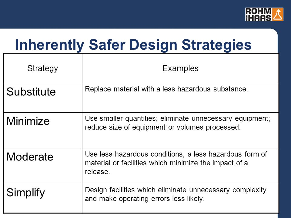 7 Inherently Safer Design Strategies StrategyExamples Substitute Replace material with a less hazardous substance. Minimize Use smaller quantities; el
