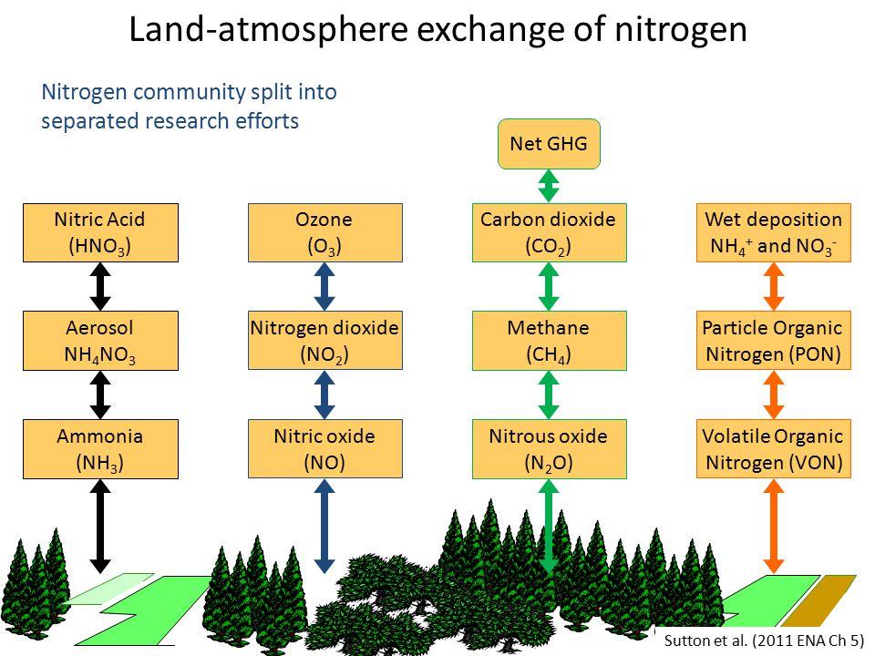 Land-atmosphere exchange of nitrogen Nitrogen community split into separated research efforts Ammonia (NH 3 ) Aerosol NH 4 NO 3 Nitric Acid (HNO 3 ) Nitric oxide (NO) Ozone (O 3 ) Nitrogen dioxide (NO 2 ) Wet deposition NH 4 + and NO 3 - Volatile Organic Nitrogen (VON) Particle Organic Nitrogen (PON) Nitrous oxide (N 2 O) Carbon dioxide (CO 2 ) Methane (CH 4 ) Net GHG Sutton et al.