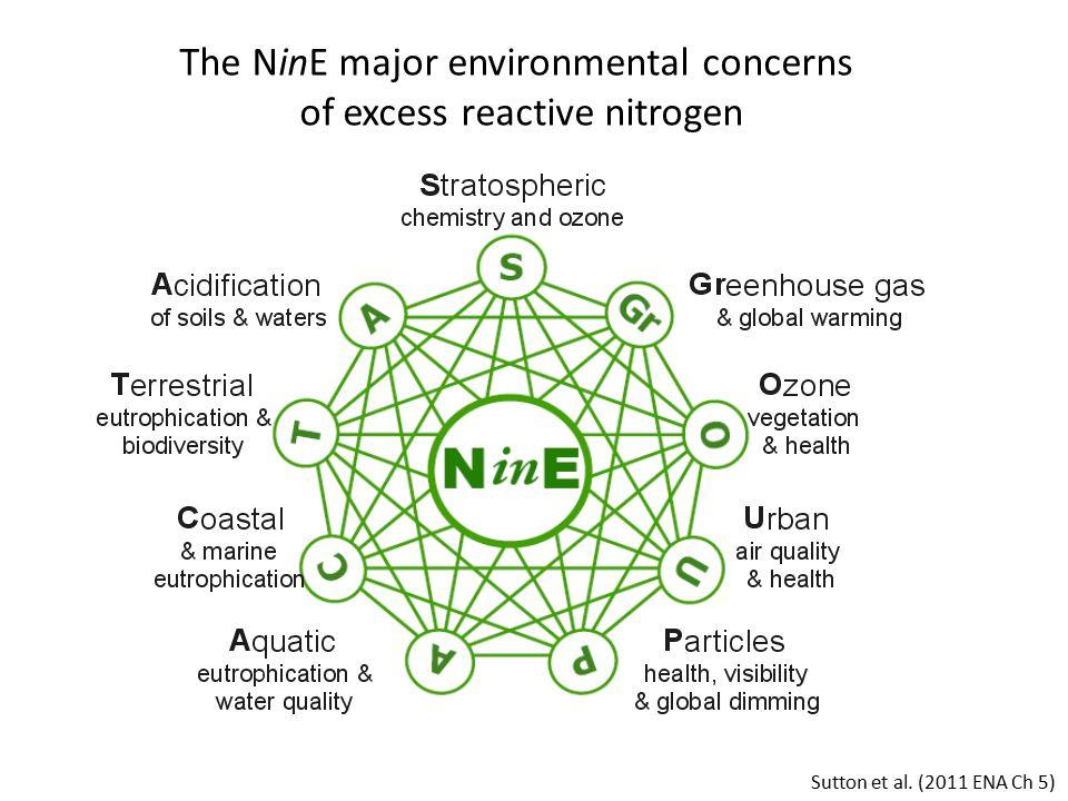 Sutton et al. (2011 ENA Ch 5) The NinE major environmental concerns of excess reactive nitrogen