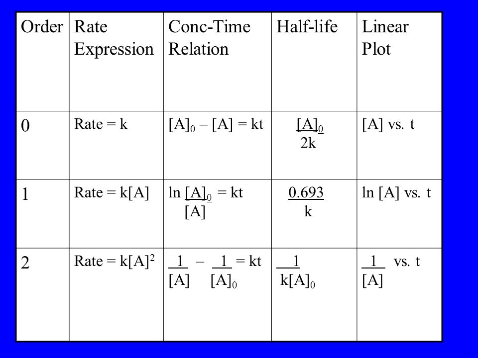 OrderRate Expression Conc-Time Relation Half-lifeLinear Plot 0 Rate = k[A] 0 – [A] = kt [A] 0 2k [A] vs.