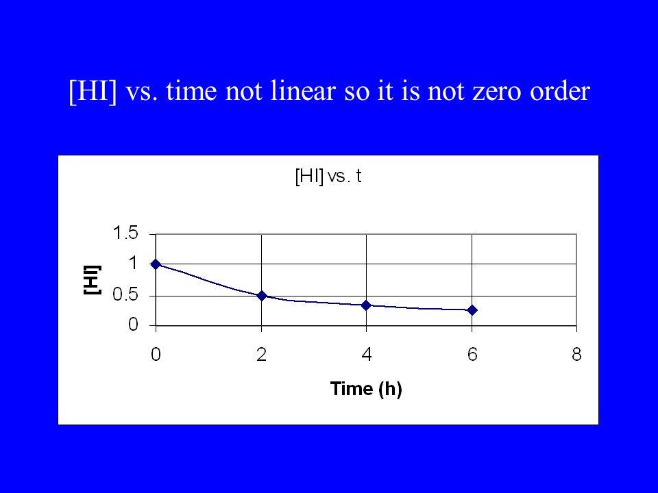 [HI] vs. time not linear so it is not zero order