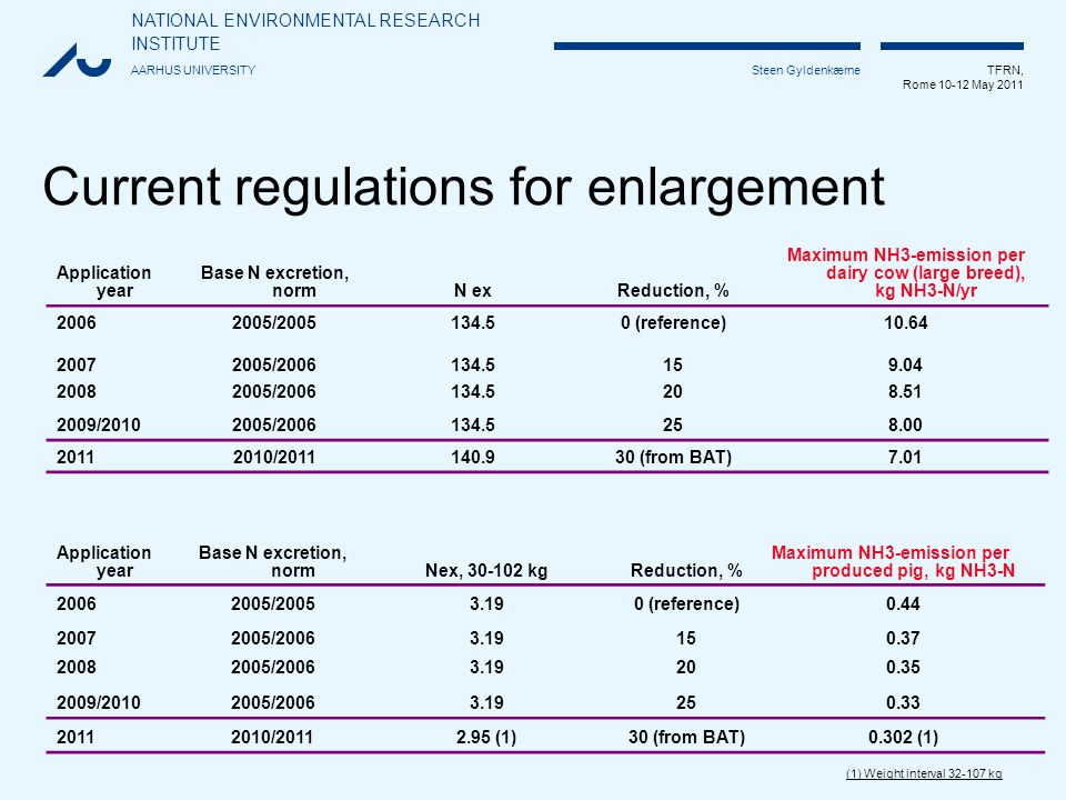 NATIONAL ENVIRONMENTAL RESEARCH INSTITUTE AARHUS UNIVERSITY TFRN, Rome 10-12 May 2011 Steen Gyldenkærne Current regulations for enlargement Application year Base N excretion, normNex, 30-102 kgReduction, % Maximum NH3-emission per produced pig, kg NH3-N 20062005/20053.190 (reference) 0.44 20072005/20063.1915 0.37 20082005/20063.19200.35 2009/20102005/20063.1925 0.33 20112010/20112.95 (1)30 (from BAT) 0.302 (1) (1) Weight interval 32-107 kg Application year Base N excretion, normN exReduction, % Maximum NH3-emission per dairy cow (large breed), kg NH3-N/yr 20062005/2005134.50 (reference)10.64 20072005/2006134.5159.04 20082005/2006134.5208.51 2009/20102005/2006134.525 8.00 20112010/2011140.930 (from BAT) 7.01