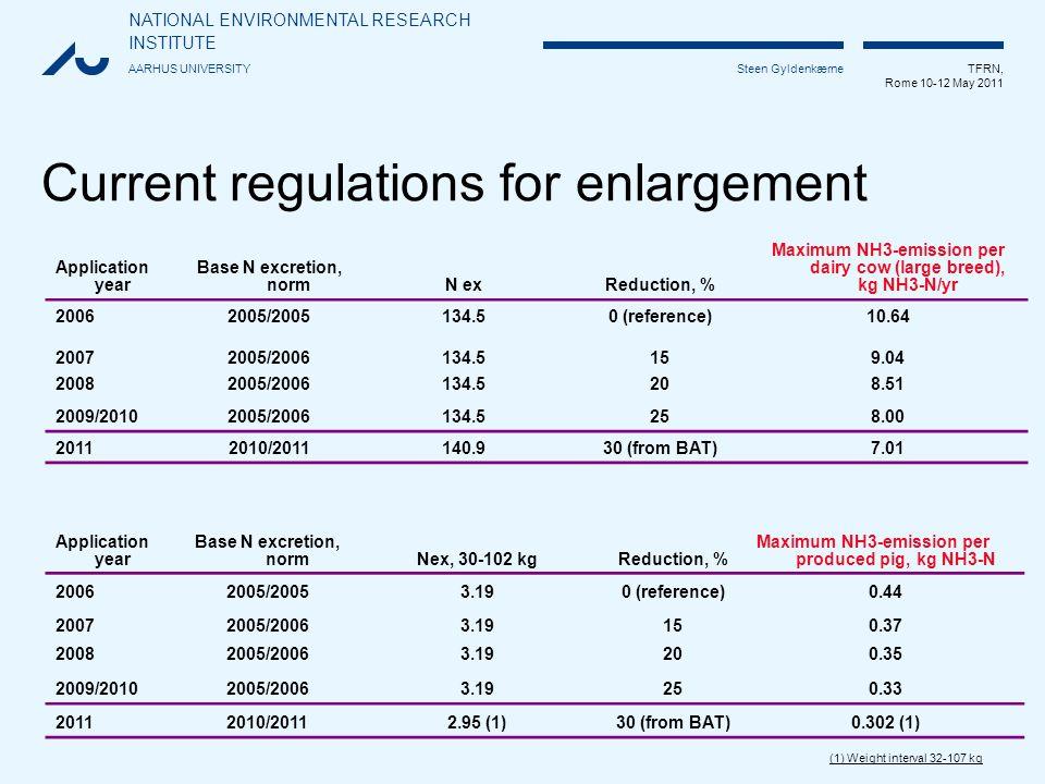 NATIONAL ENVIRONMENTAL RESEARCH INSTITUTE AARHUS UNIVERSITY TFRN, Rome 10-12 May 2011 Steen Gyldenkærne Current regulations for enlargement Applicatio