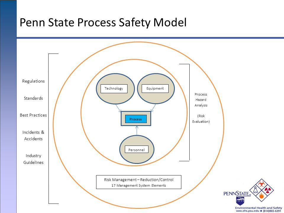 Penn State Process Safety Model TechnologyEquipment Process Personnel Risk Management – Reduction/Control 17 Management System Elements Process Hazard