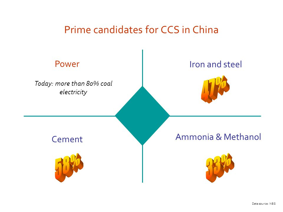 Prime candidates for CCS in China Ammonia & Methanol Iron and steel Cement Power Today: more than 80% coal electricity Data source: NBS
