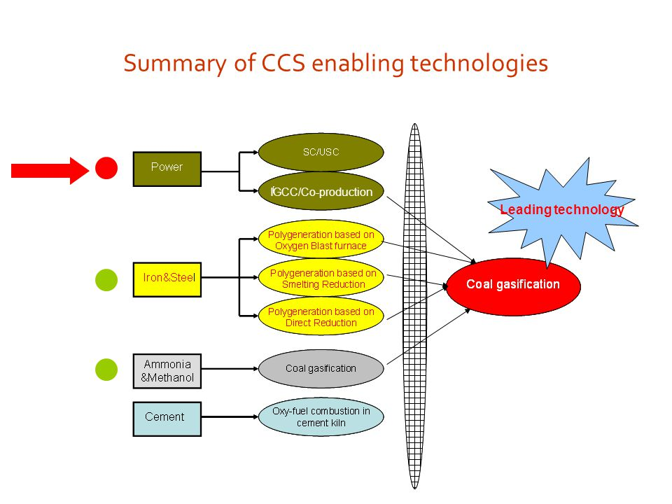Summary of CCS enabling technologies Leading technology IGCC/Co-production