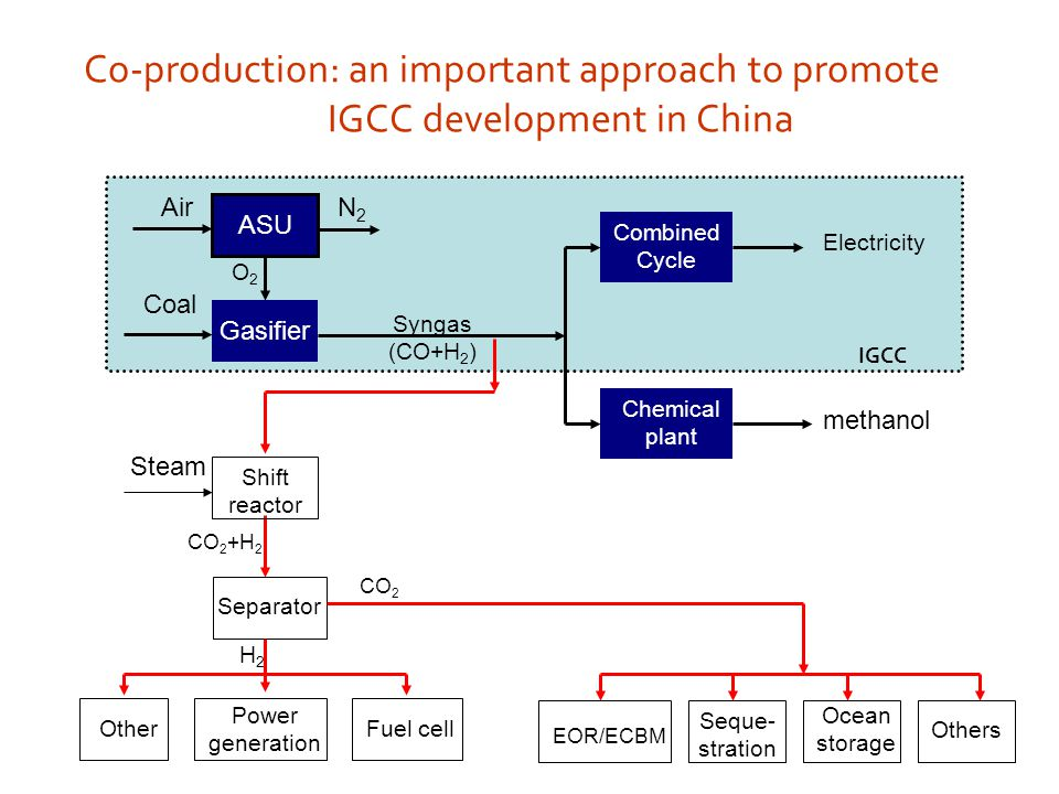 Co-production: an important approach to promote IGCC development in China ASU Air O2O2 N2N2 Combined Cycle Chemical plant Gasifier Coal Syngas (CO+H 2 ) Electricity methanol CO 2 Separator H2H2 Power generation OtherFuel cell Seque- stration EOR/ECBM Ocean storage Others Shift reactor Steam CO 2 +H 2 IGCC