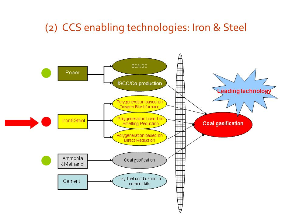 Iron making: development trend Blast furnace iron-making Non-blast furnace iron-making Dominant technology Severe pollution Direct reductionSmelting reduction