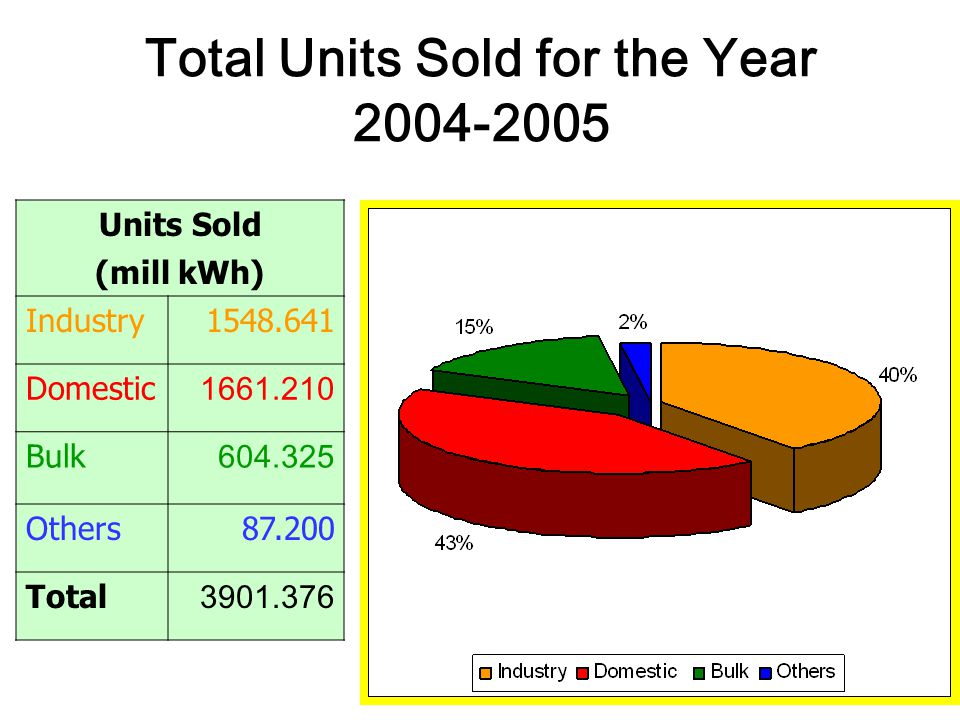 Total Units Sold for the Year 2004-2005 Units Sold (mill kWh) Industry1548.641 Domestic 1661.210 Bulk 604.325 Others 87.200 Total 3901.376