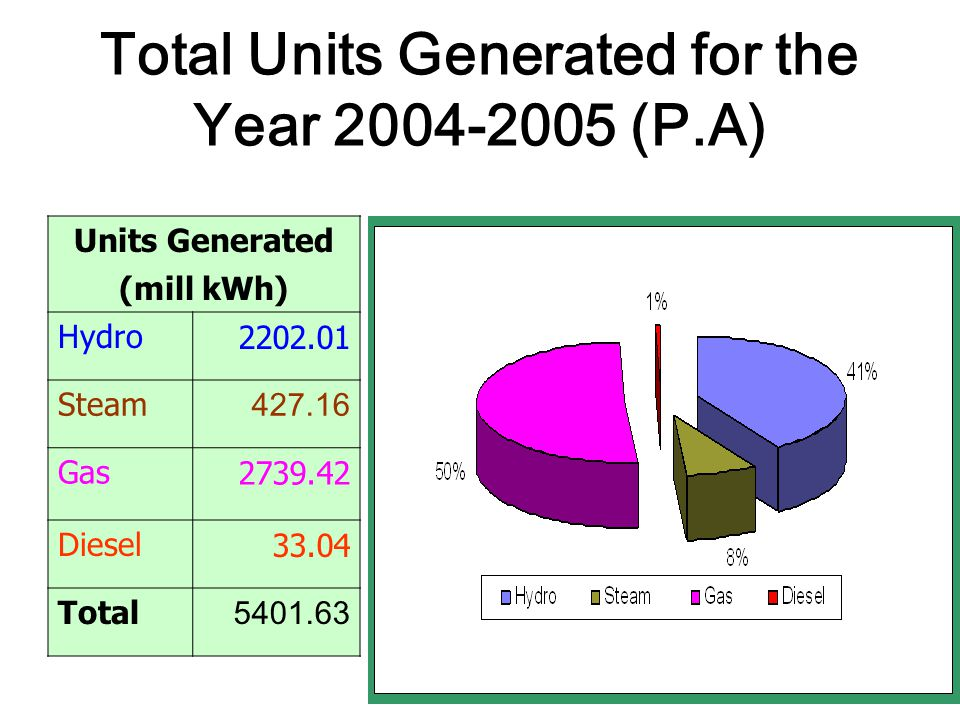 Total Units Generated for the Year 2004-2005 (P.A) Units Generated (mill kWh) Hydro2202.01 Steam 427.16 Gas2739.42 Diesel33.04 Total 5401.63