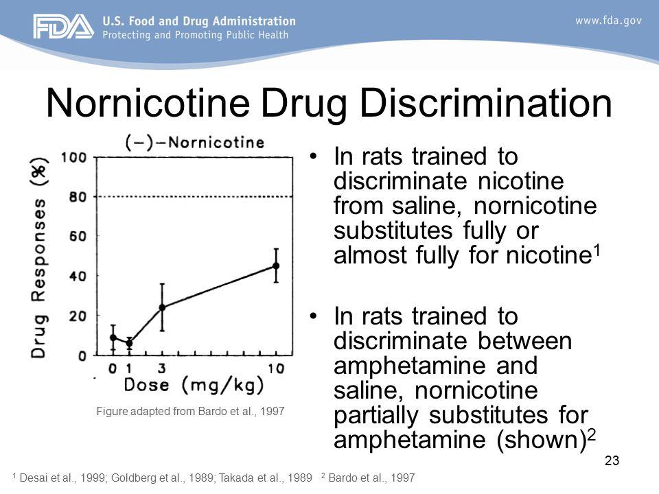 23 Nornicotine Drug Discrimination In rats trained to discriminate nicotine from saline, nornicotine substitutes fully or almost fully for nicotine 1 In rats trained to discriminate between amphetamine and saline, nornicotine partially substitutes for amphetamine (shown) 2 Figure adapted from Bardo et al., 1997 1 Desai et al., 1999; Goldberg et al., 1989; Takada et al., 1989 2 Bardo et al., 1997