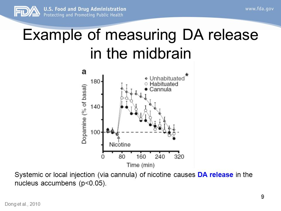 9 Example of measuring DA release in the midbrain Dong et al., 2010 Systemic or local injection (via cannula) of nicotine causes DA release in the nucleus accumbens (p<0.05).