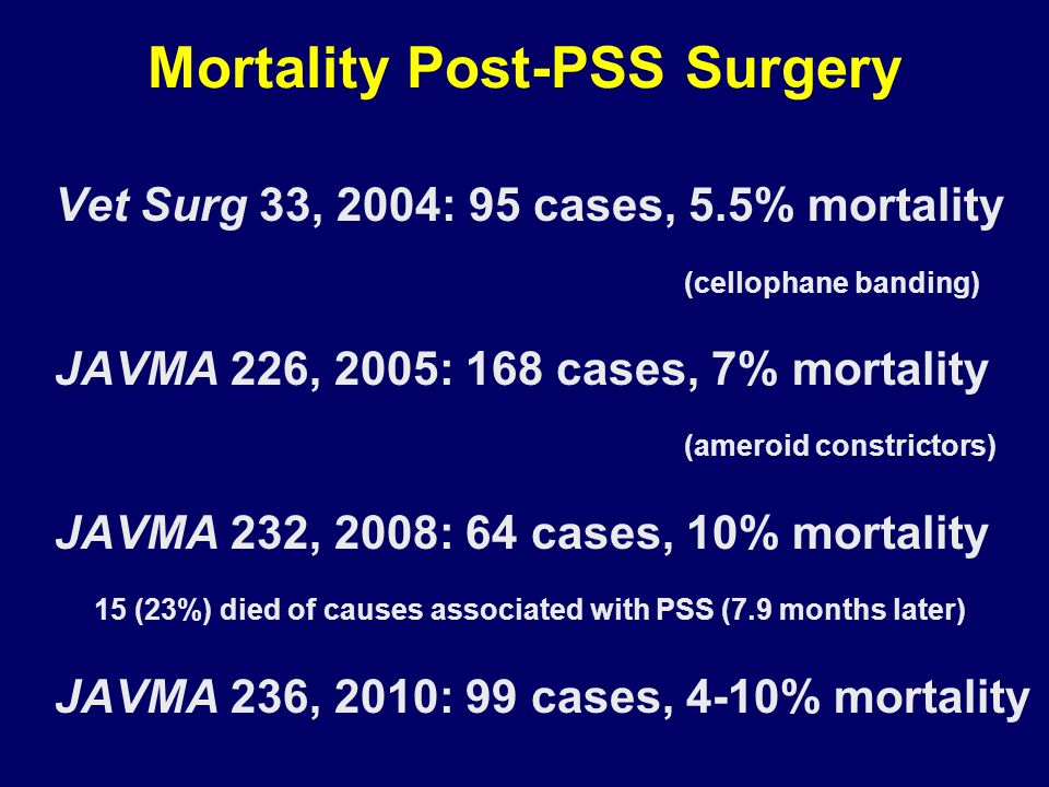 Mortality Post-PSS Surgery Vet Surg 33, 2004: 95 cases, 5.5% mortality (cellophane banding) JAVMA 226, 2005: 168 cases, 7% mortality (ameroid constrictors) JAVMA 232, 2008: 64 cases, 10% mortality 15 (23%) died of causes associated with PSS (7.9 months later) JAVMA 236, 2010: 99 cases, 4-10% mortality