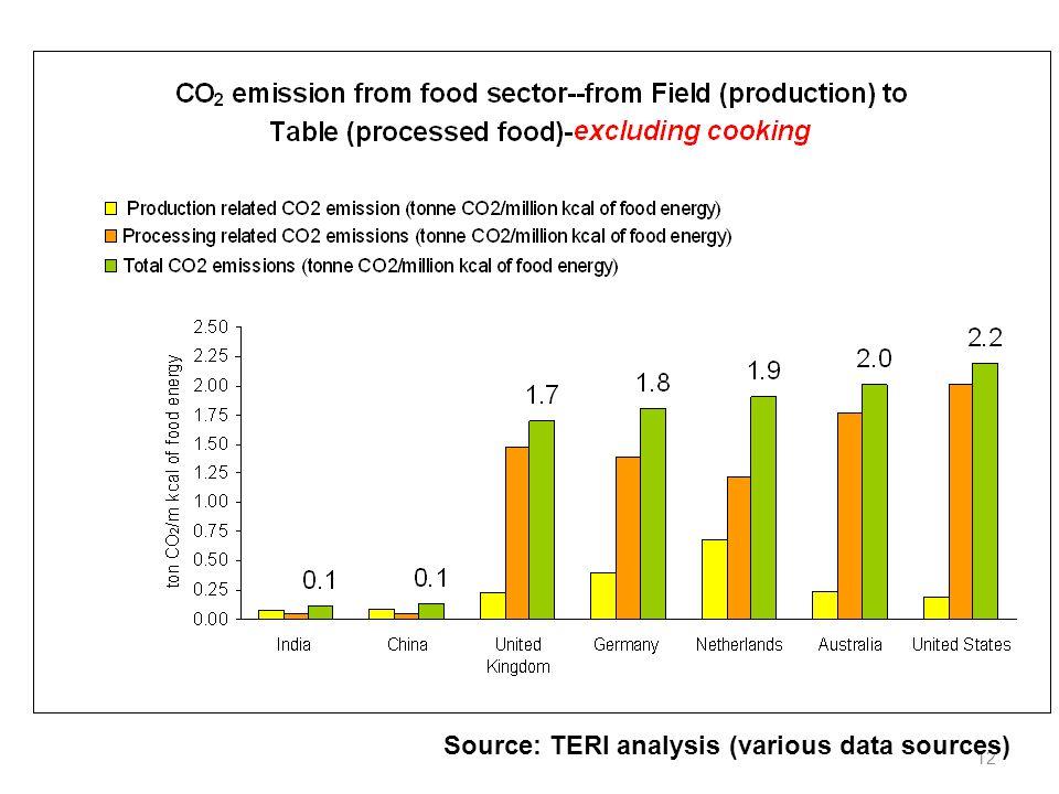 12 Source: TERI analysis (various data sources)