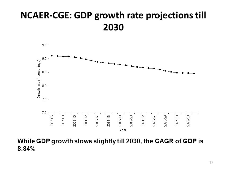 NCAER-CGE: GDP growth rate projections till 2030 17 While GDP growth slows slightly till 2030, the CAGR of GDP is 8.84%