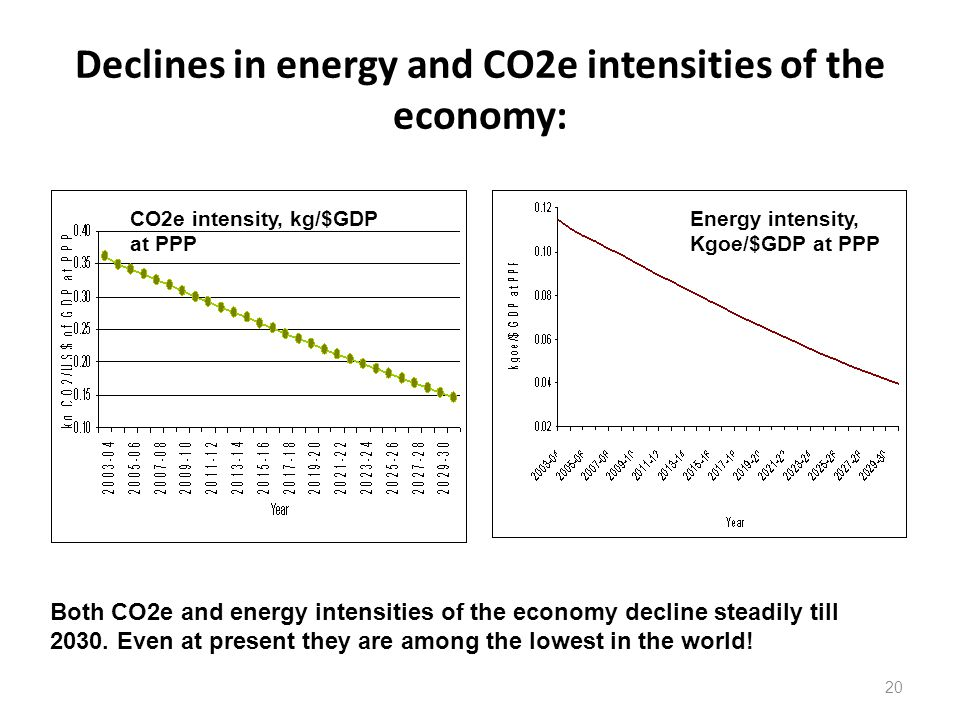 Declines in energy and CO2e intensities of the economy: 20 CO2e intensity, kg/$GDP at PPP Energy intensity, Kgoe/$GDP at PPP Both CO2e and energy intensities of the economy decline steadily till 2030.