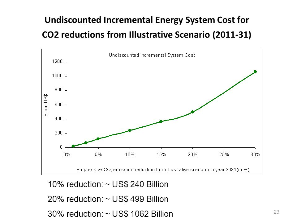 Undiscounted Incremental Energy System Cost for CO2 reductions from Illustrative Scenario (2011-31) 23 10% reduction: ~ US$ 240 Billion 20% reduction: ~ US$ 499 Billion 30% reduction: ~ US$ 1062 Billion