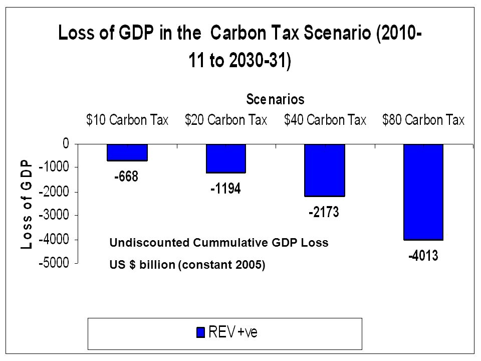 Undiscounted Cummulative GDP Loss US $ billion (constant 2005)