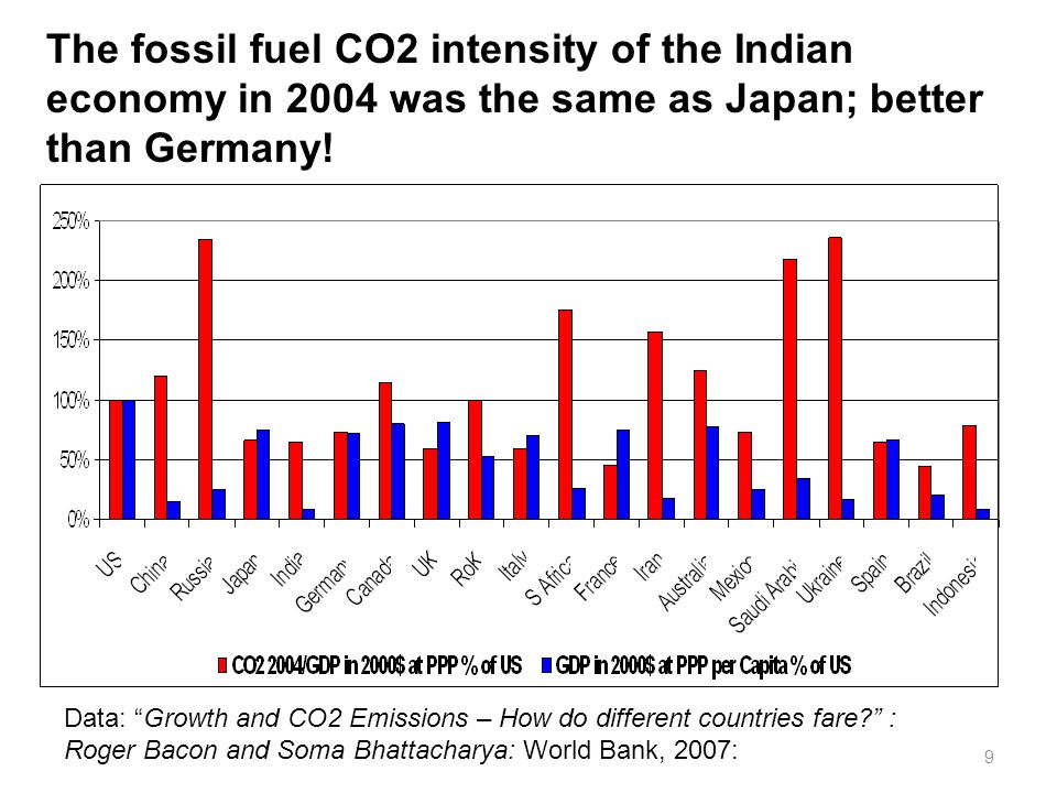 9 The fossil fuel CO2 intensity of the Indian economy in 2004 was the same as Japan; better than Germany.