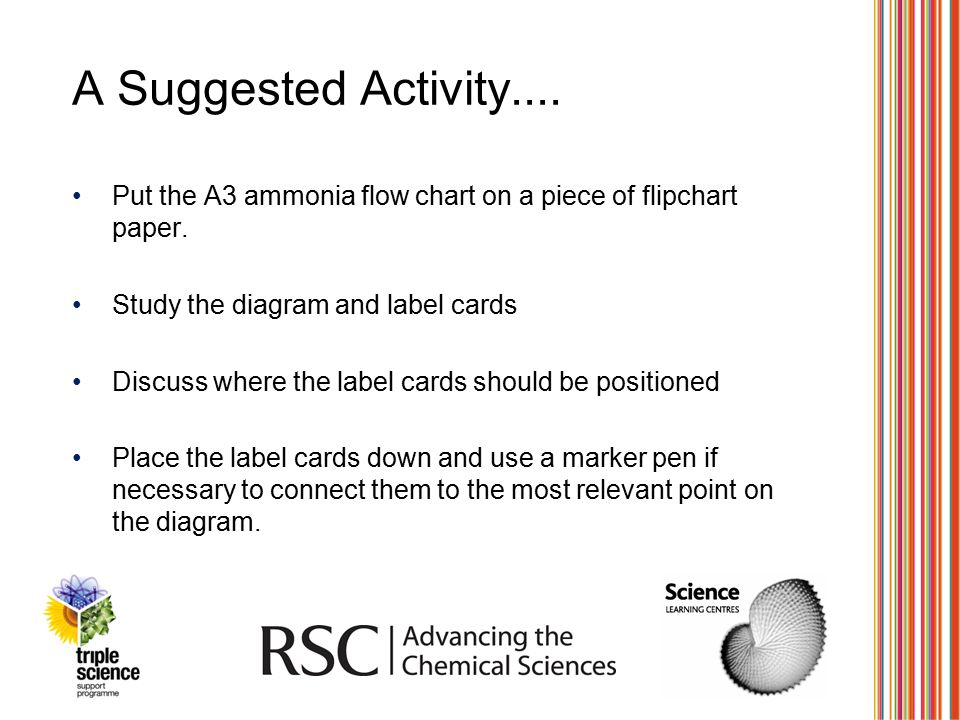 A Suggested Activity.... Put the A3 ammonia flow chart on a piece of flipchart paper. Study the diagram and label cards Discuss where the label cards