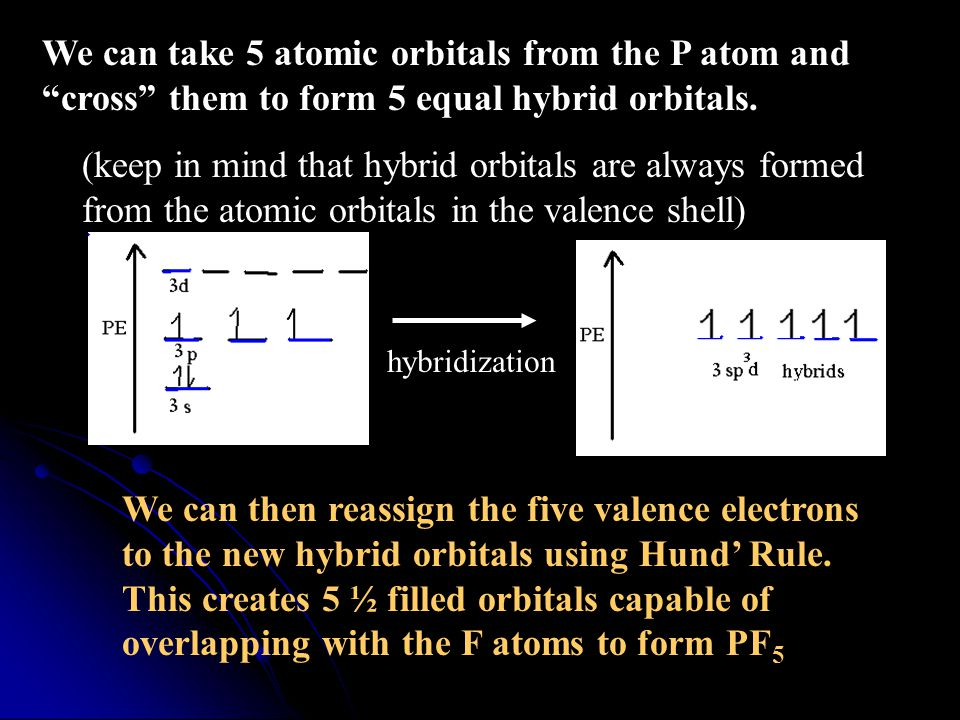 hybridization We can take 5 atomic orbitals from the P atom and cross them to form 5 equal hybrid orbitals.