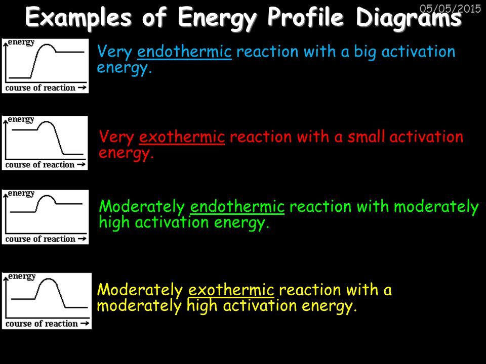 05/05/2015 Examples of Energy Profile Diagrams Very endothermic reaction with a big activation energy. Very exothermic reaction with a small activatio