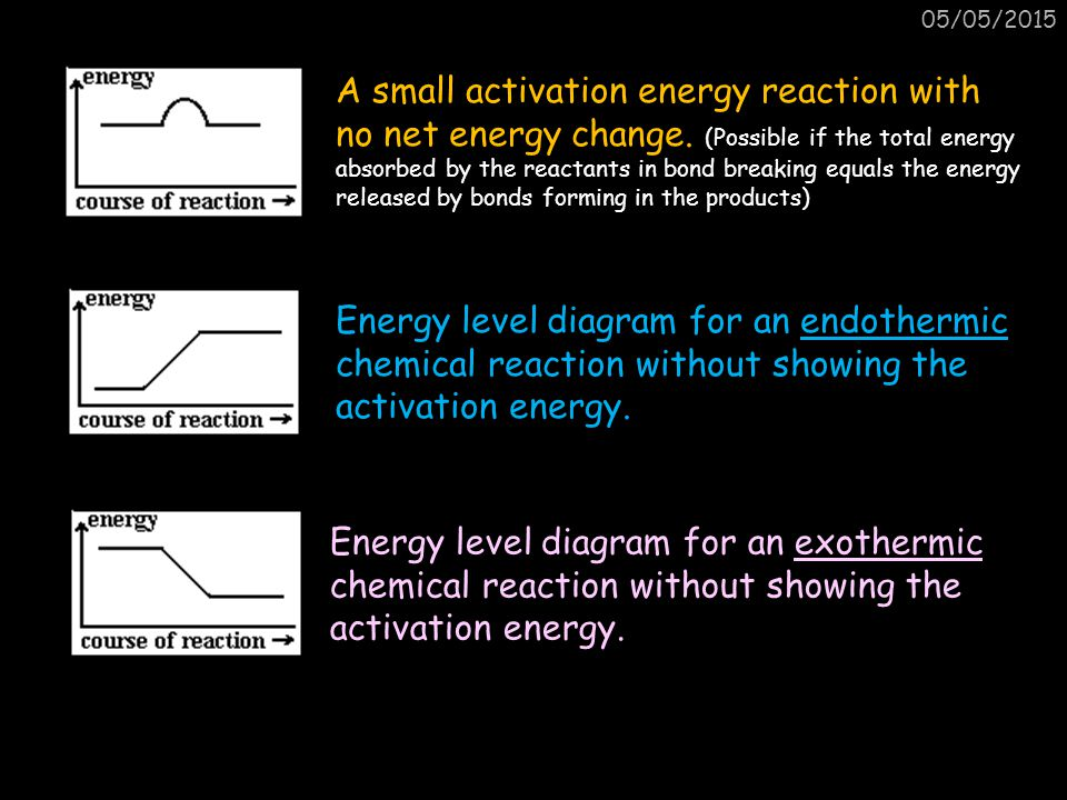05/05/2015 A small activation energy reaction with no net energy change. (Possible if the total energy absorbed by the reactants in bond breaking equa