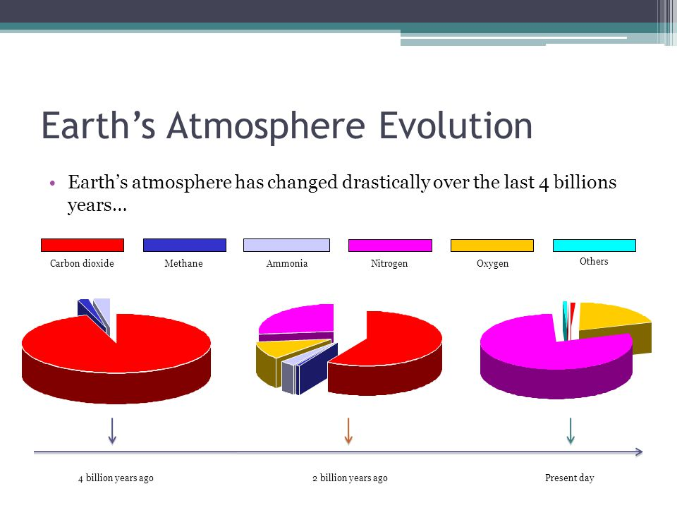 Earth's Atmosphere Evolution Earth's atmosphere has changed drastically over the last 4 billions years… Carbon dioxideMethaneAmmoniaNitrogenOxygen Oth