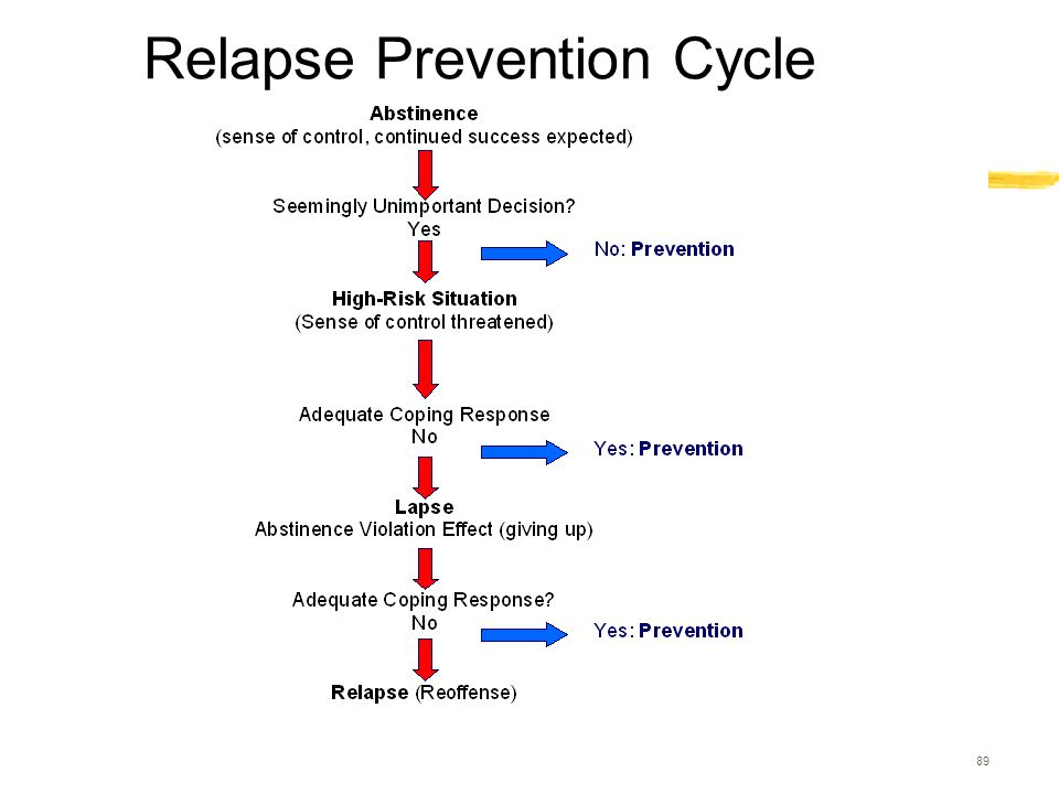 89 Relapse Prevention Cycle
