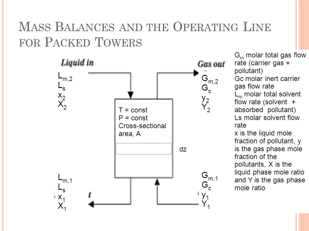 M ASS B ALANCES AND THE O PERATING L INE FOR P ACKED T OWERS T = const P = const Cross-sectional area, A G m,2 G c y 2 Y 2 L m,2 L s x 2 X 2 G m,1 G c