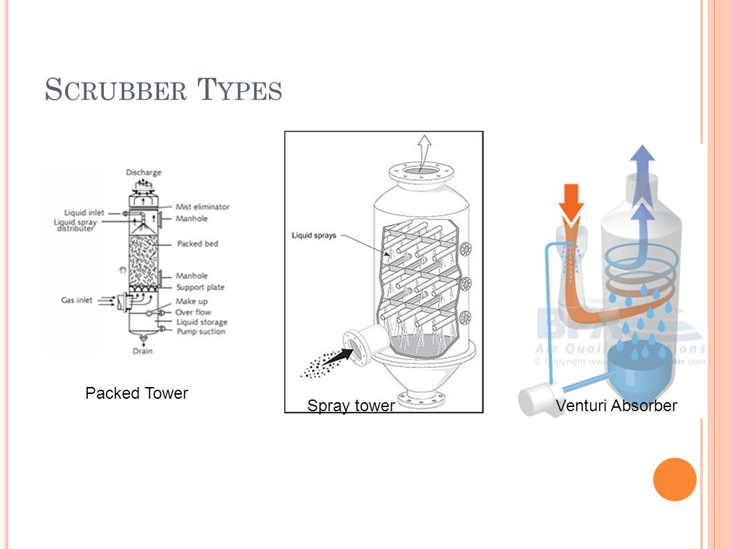 S CRUBBER T YPES Packed Tower Spray towerVenturi Absorber