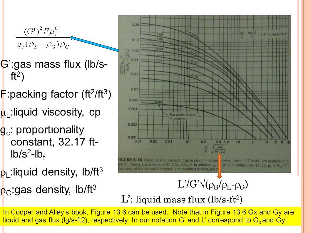 L'/G'√(  G /  L -  G ) L': liquid mass flux (lb/s-ft 2 ) G':gas mass flux (lb/s- ft 2 ) F:packing factor (ft 2 /ft 3 )  L :liquid viscosity, cp g