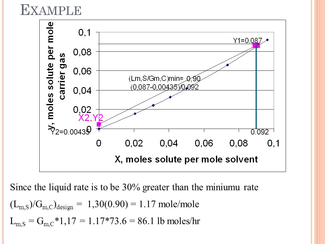 E XAMPLE Since the liquid rate is to be 30% greater than the miniumu rate (L m,S )/G m,C ) design = 1,30(0.90) = 1.17 mole/mole L m,S = G m,C *1,17 =