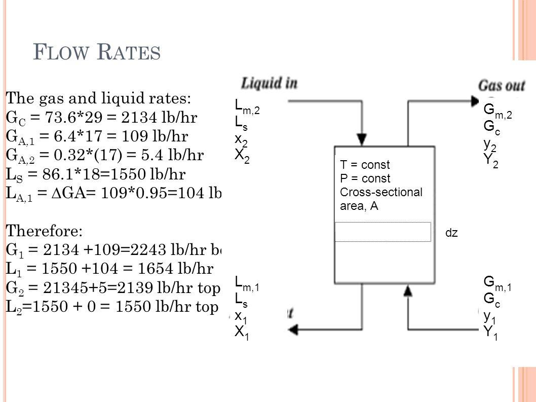 F LOW R ATES The gas and liquid rates: G C = 73.6*29 = 2134 lb/hr G A,1 = 6.4*17 = 109 lb/hr G A,2 = 0.32*(17) = 5.4 lb/hr L S = 86.1*18=1550 lb/hr L