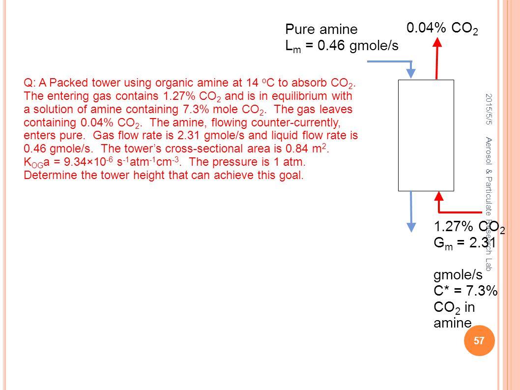 2015/5/5 Aerosol & Particulate Research Lab 57 Pure amine L m = 0.46 gmole/s 0.04% CO 2 1.27% CO 2 G m = 2.31 gmole/s C* = 7.3% CO 2 in amine Q: A Pac