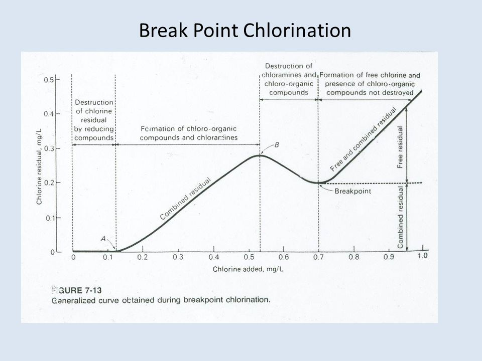 Break Point Chlorination
