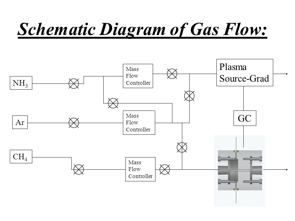 Production of Plasma: A commonly used method of generating and sustaining NTP is through an electric field.