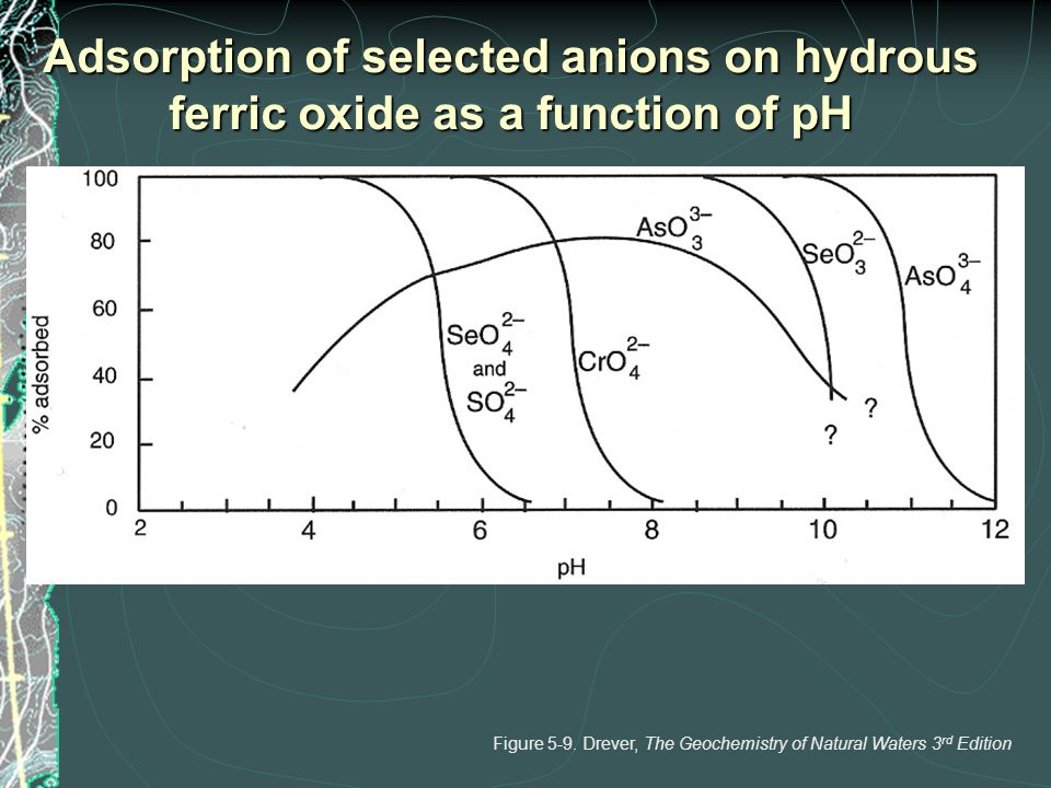 Adsorption of selected anions on hydrous ferric oxide as a function of pH Figure 5-9. Drever, The Geochemistry of Natural Waters 3 rd Edition