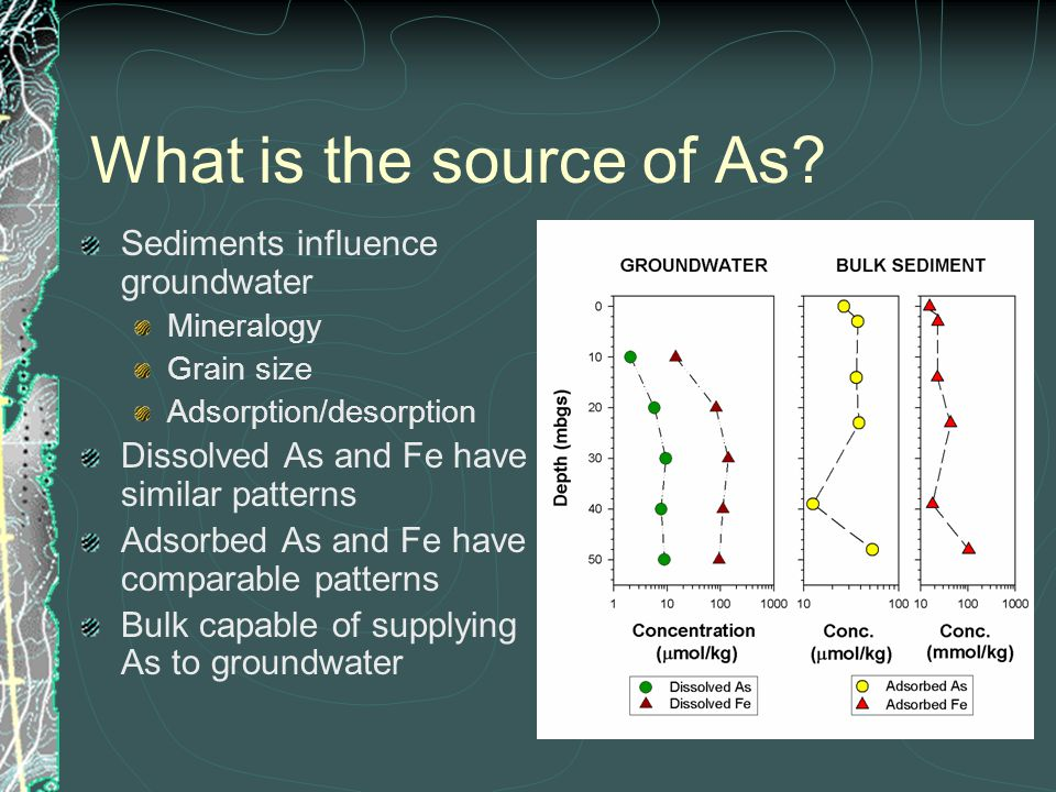 What is the source of As? Sediments influence groundwater Mineralogy Grain size Adsorption/desorption Dissolved As and Fe have similar patterns Adsorb