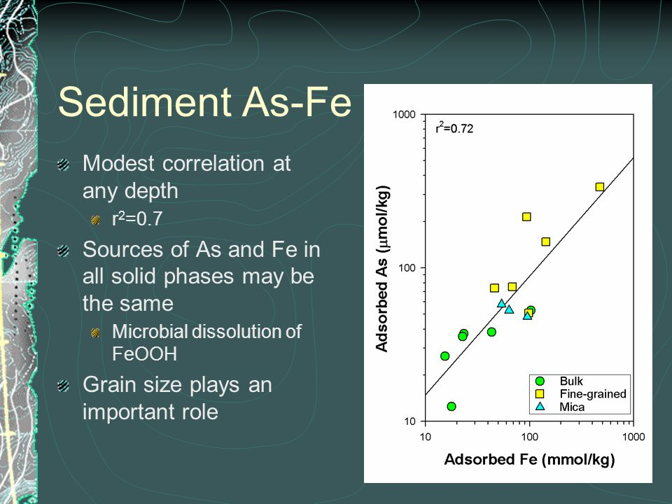 Sediment As-Fe Modest correlation at any depth r 2 =0.7 Sources of As and Fe in all solid phases may be the same Microbial dissolution of FeOOH Grain