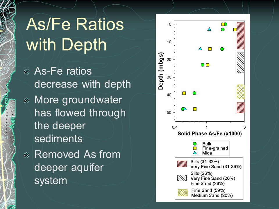 As/Fe Ratios with Depth As-Fe ratios decrease with depth More groundwater has flowed through the deeper sediments Removed As from deeper aquifer system
