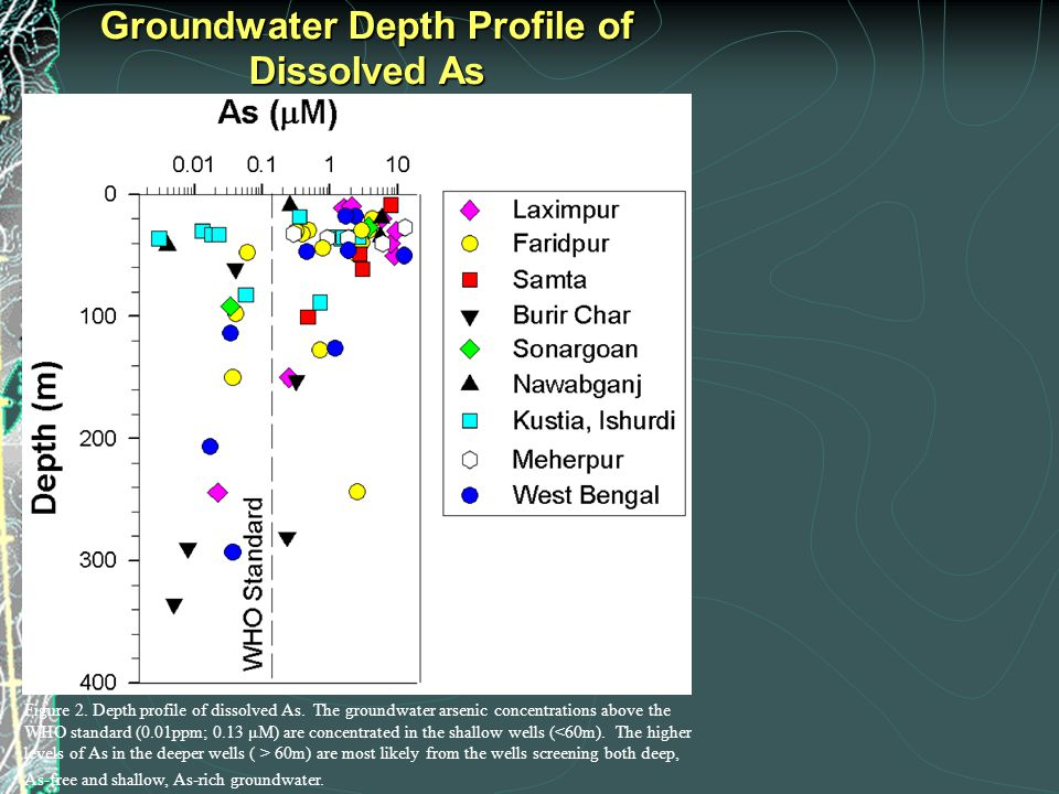 Groundwater Depth Profile of Dissolved As Figure 2. Depth profile of dissolved As. The groundwater arsenic concentrations above the WHO standard (0.01