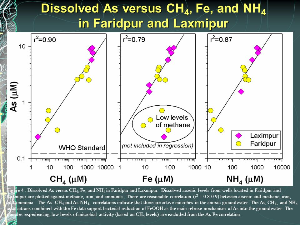 Dissolved As versus Dissolved As versus CH 4, Fe, and NH 4 in Faridpur and Laxmipur Figure 4. Dissolved As versus CH 4, Fe, and NH 4 in Faridpur and L