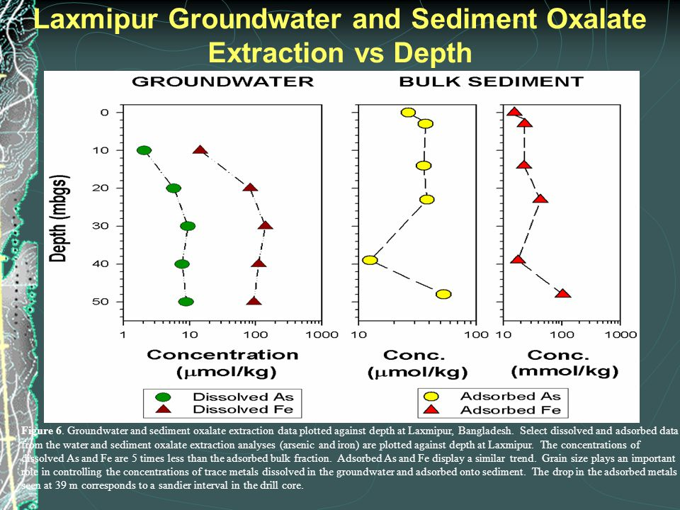 Figure 6. Groundwater and sediment oxalate extraction data plotted against depth at Laxmipur, Bangladesh. Select dissolved and adsorbed data from the