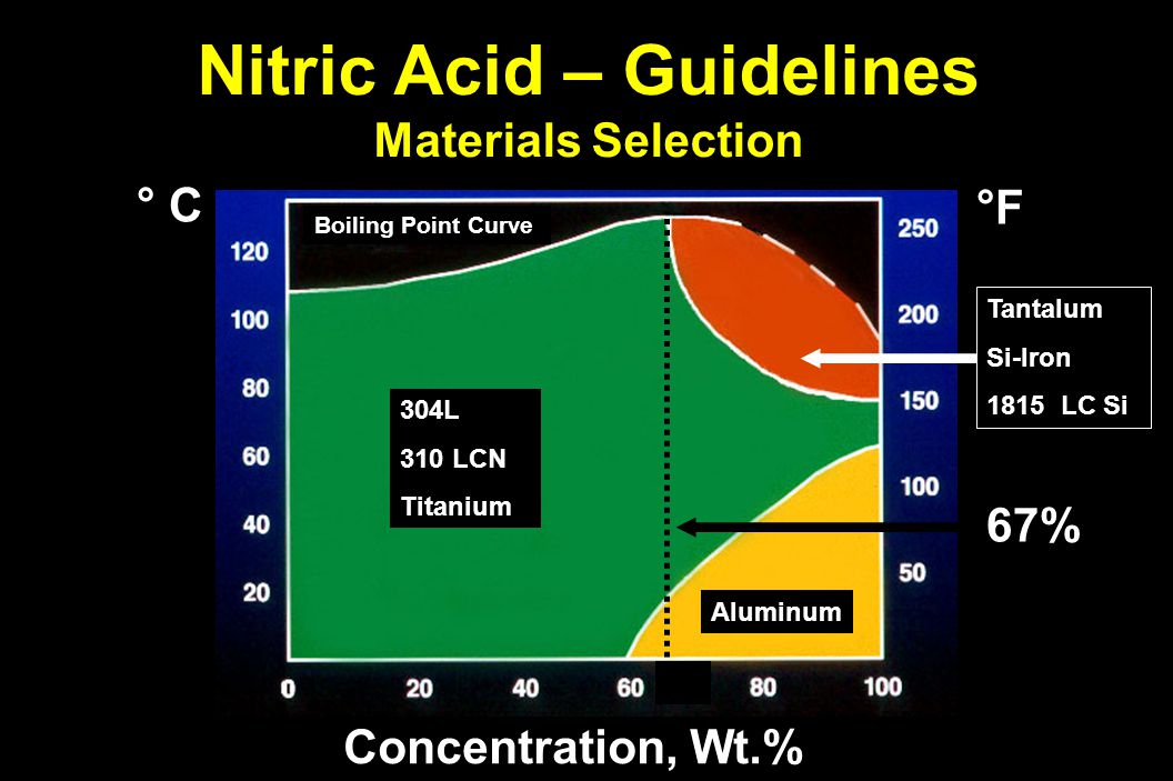 Nitric Acid – Guidelines Materials Selection Concentration, Wt.% °F°F°F°F ° C Boiling Point Curve 304L 310 LCN Titanium 67% Aluminum TantalumSi-Iron 1