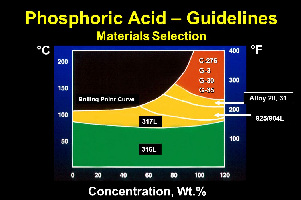 Phosphoric Acid – Guidelines Materials Selection Concentration, Wt.% °F°F°F°F °C Boiling Point Curve 316L 317L C-276G-3G-30G-35 825/904L Alloy 28, 31