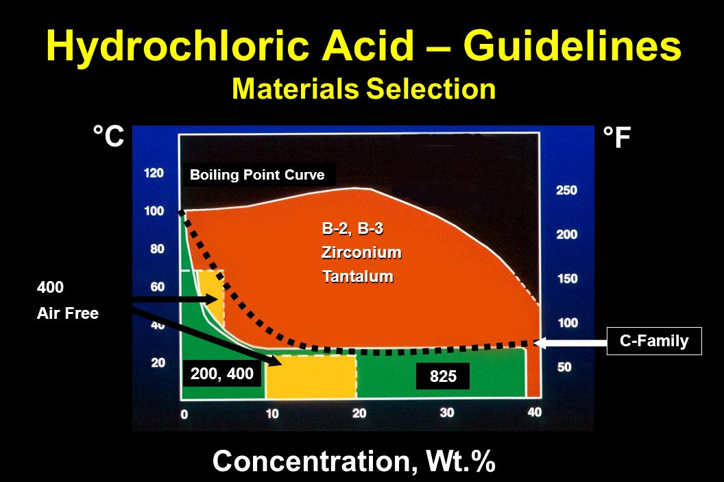 Hydrochloric Acid – Guidelines Materials Selection Concentration, Wt.% B-2, B-3 ZirconiumTantalum 825 400 Air Free 200, 400 Boiling Point Curve °F°F°F°F °C C-Family