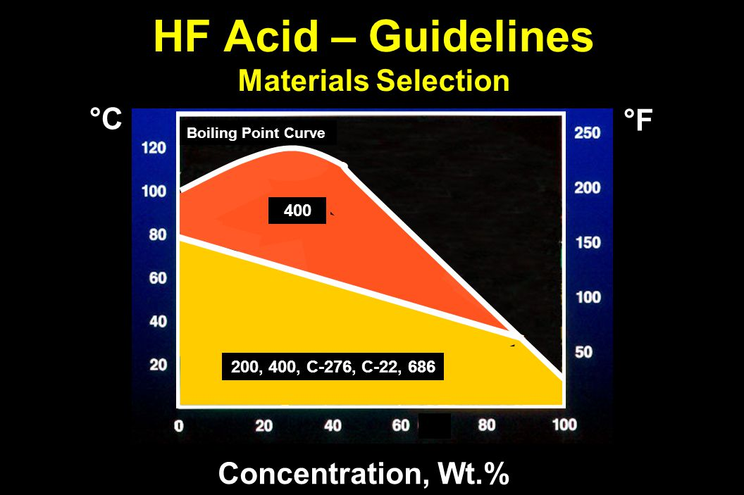 HF Acid – Guidelines Materials Selection Concentration, Wt.% °F°F°F°F °C°C°C°C Boiling Point Curve 400 200, 400, C-276, C-22, 686