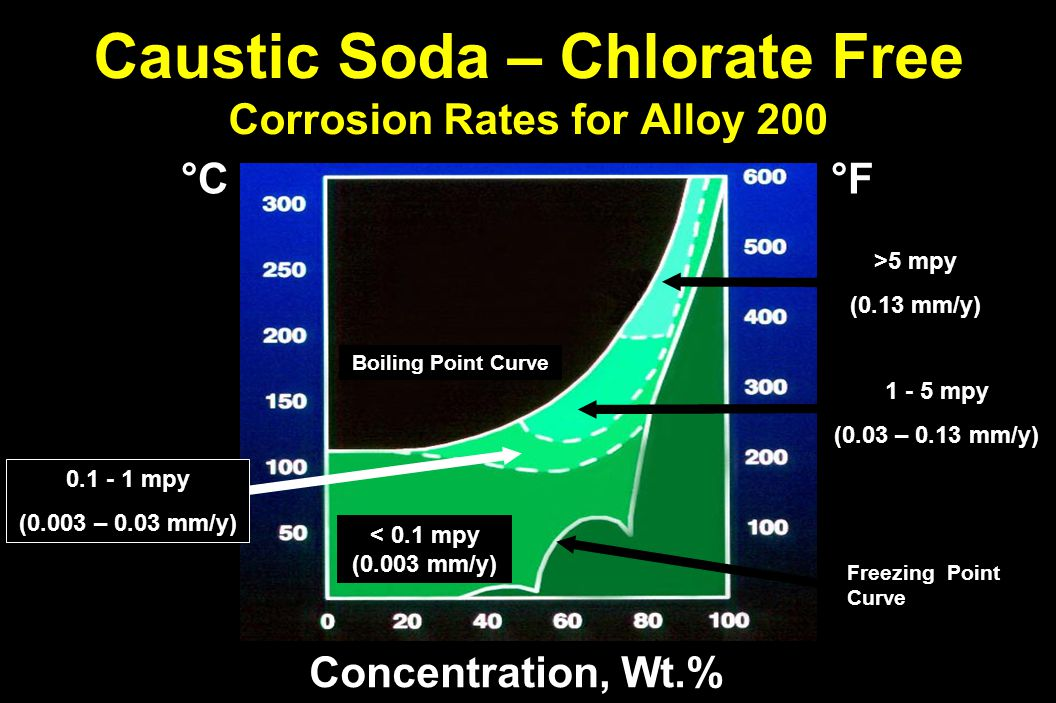 Caustic Soda – Chlorate Free Corrosion Rates for Alloy 200 Concentration, Wt.% Boiling Point Curve °F°F°F°F °C°C°C°C < 0.1 mpy (0.003 mm/y) >5 mpy (0.13 mm/y) 1 - 5 mpy (0.03 – 0.13 mm/y) Freezing Point Curve 0.1 - 1 mpy (0.003 – 0.03 mm/y)