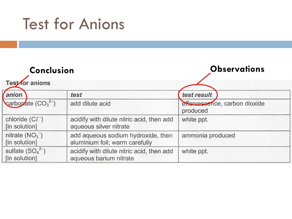 Test for Anions Observations Conclusion
